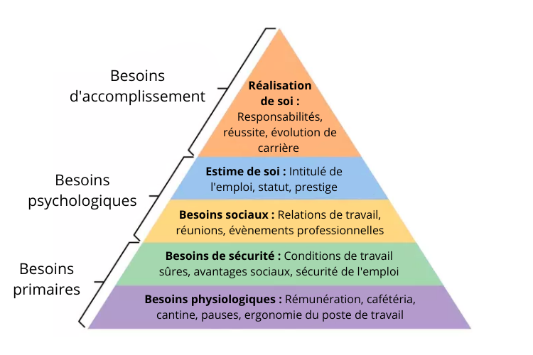 Pyramide de Maslow au travail
